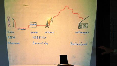 Präsentation bei der Kurzwellenstation Flevoland